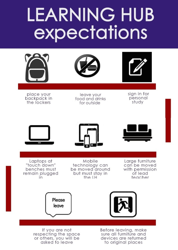 Learning Hub Expectations (2)